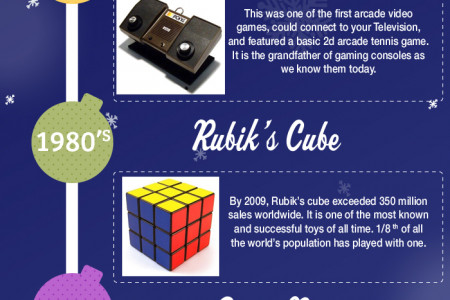 Most Popular Christmas Gifts from the Past 6 Decades Infographic