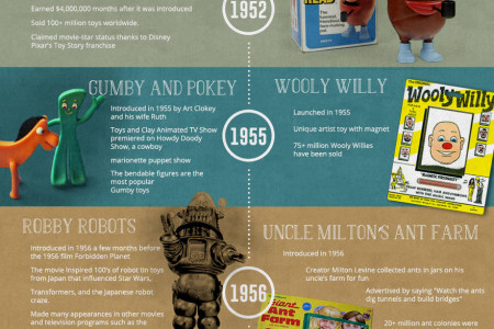 Most Popular Classic Toys of All Time Infographic