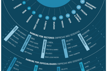 Most Popular Companies to Work for Infographic