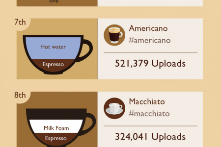 Most Popular Types of Coffee on Instagram Infographic