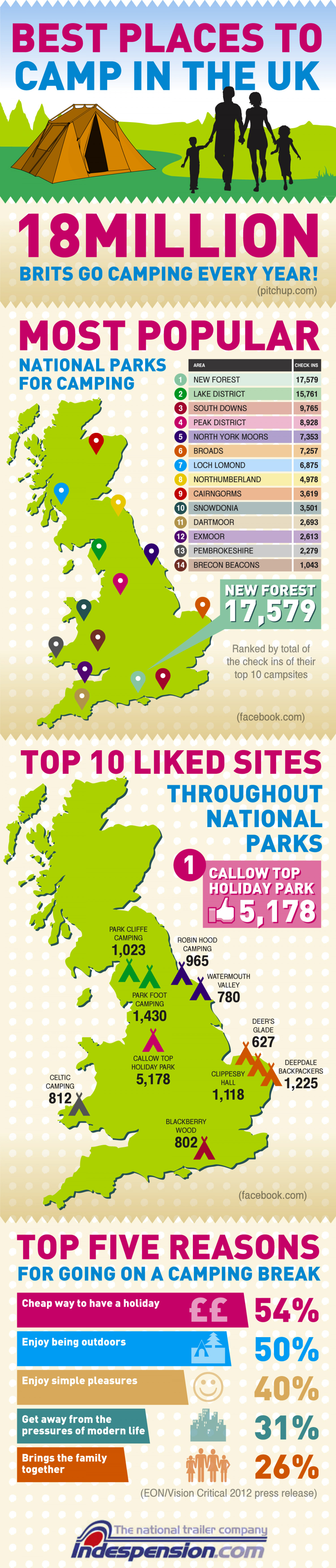 Most Popular UK Campsites Infographic