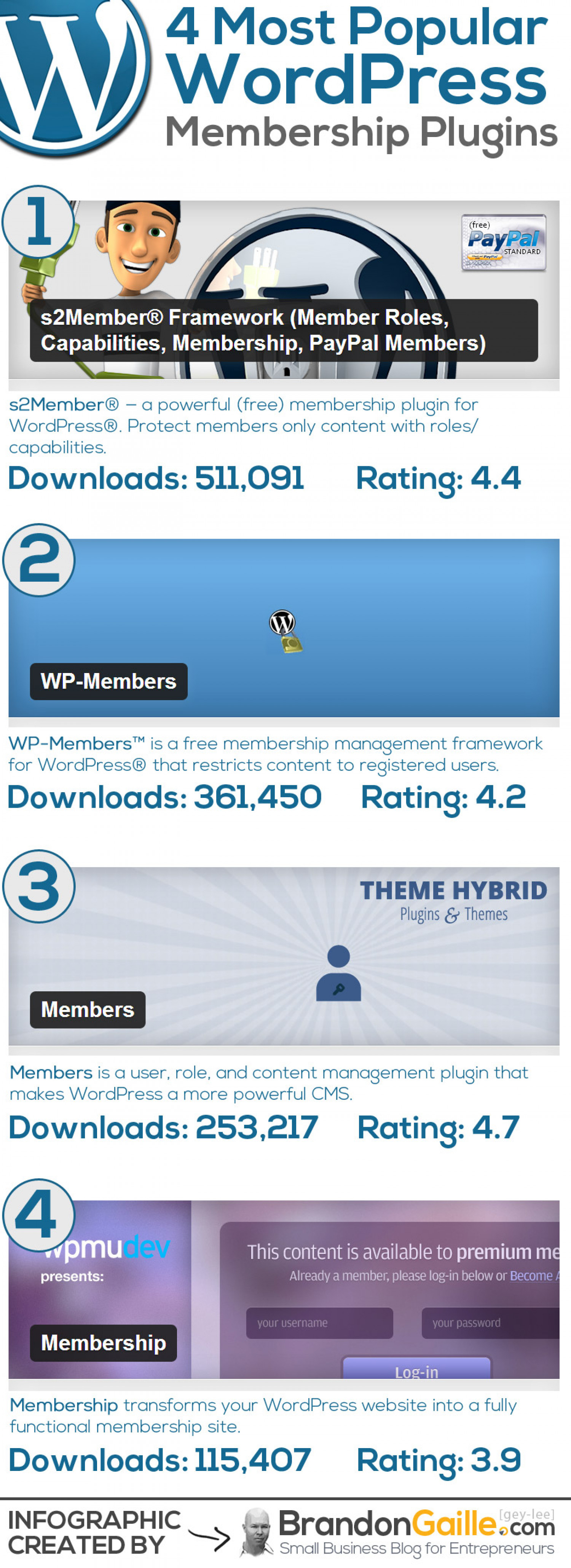 Most Popular WordPress Membership Plugins Infographic