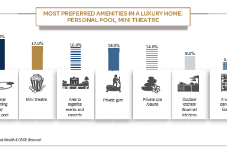 Most Preferred Amenities In Luxury Home: Personal Pool, Mini Theatre Infographic