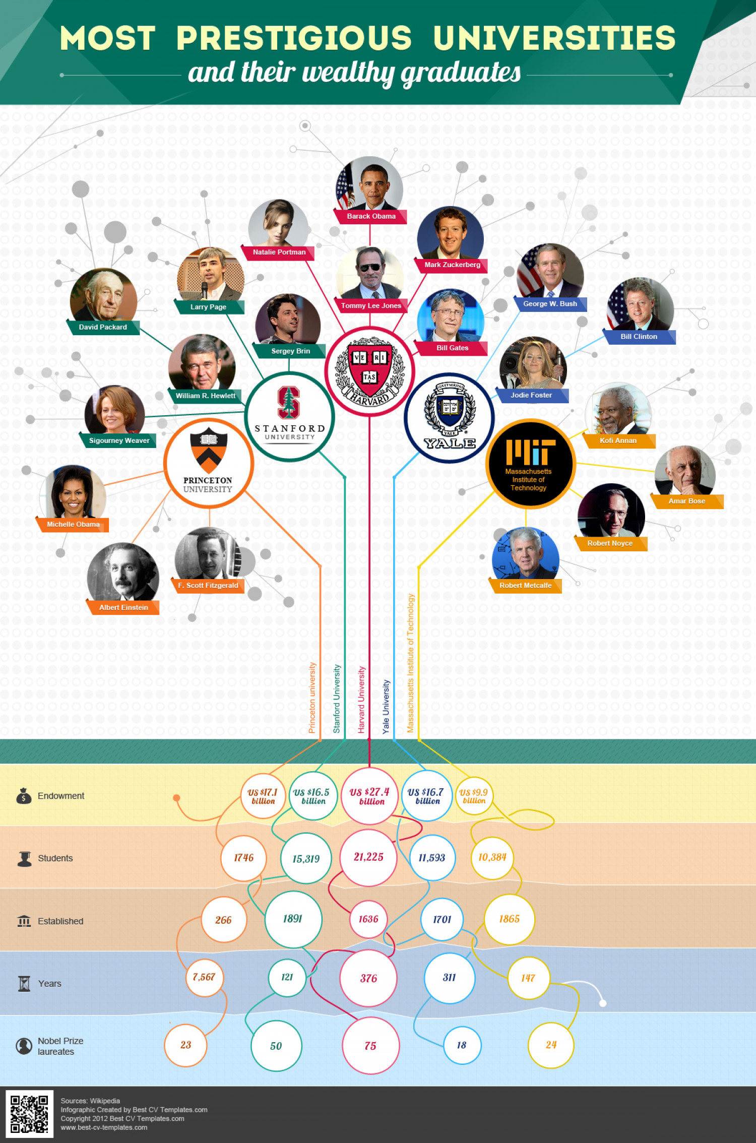 Most Prestigious Universities and Their Wealthy Graduates Infographic
