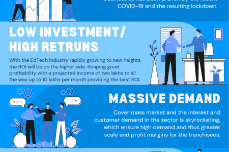 Most Profitable Business In India Infographic