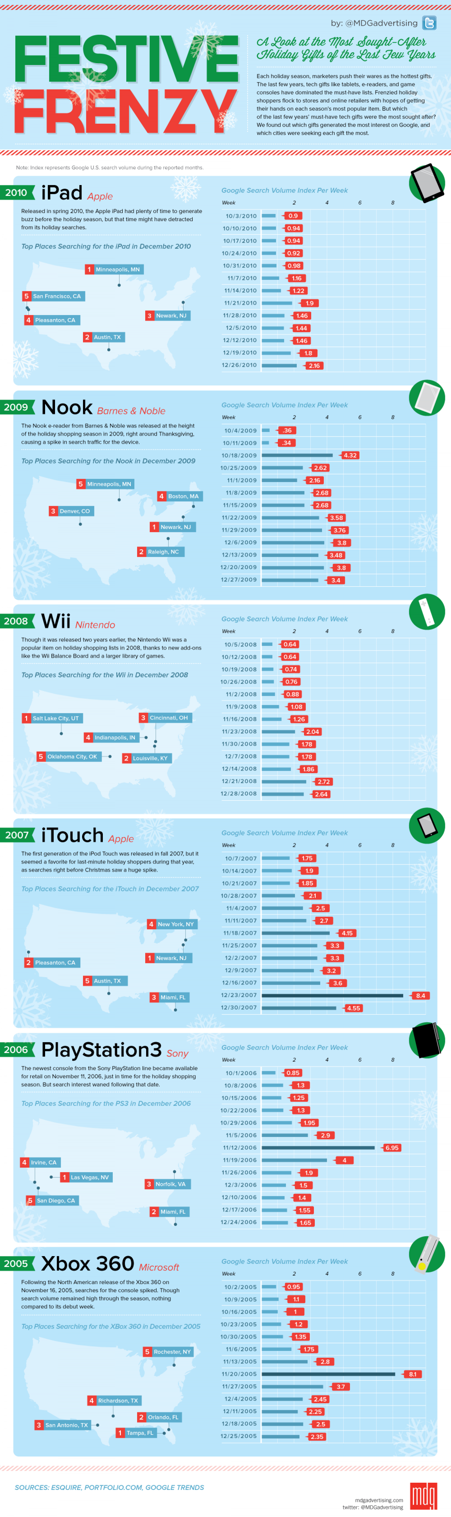 Most Searched Tech Gifts on Google Infographic