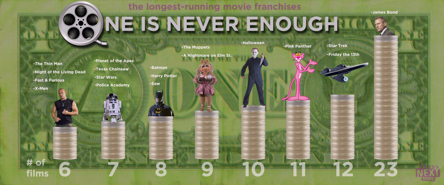 Most Sequels Ever Infographic