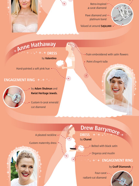 Most Stylish Celebrity Brides Of 2012 Infographic