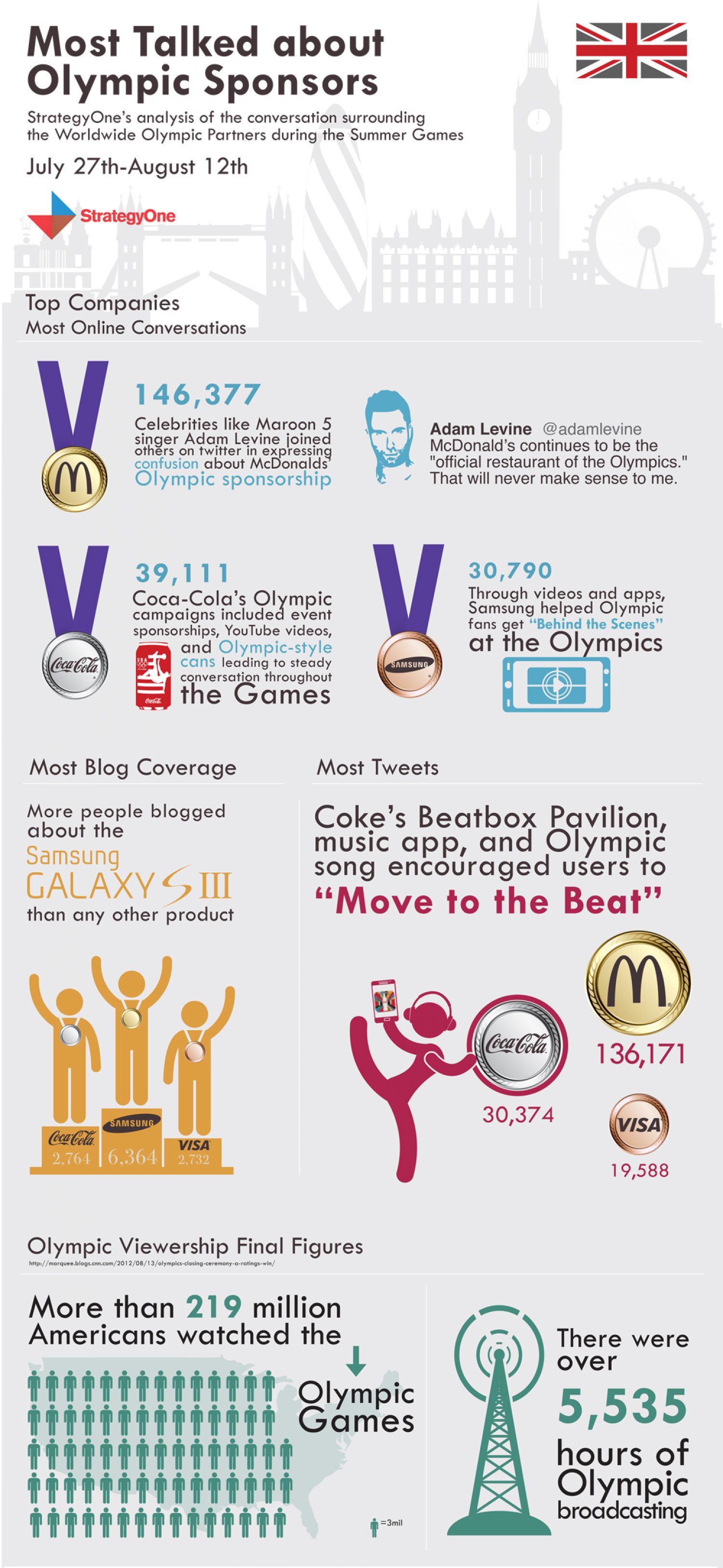 Most Talked about Olympic Sponsors Part 3  Infographic