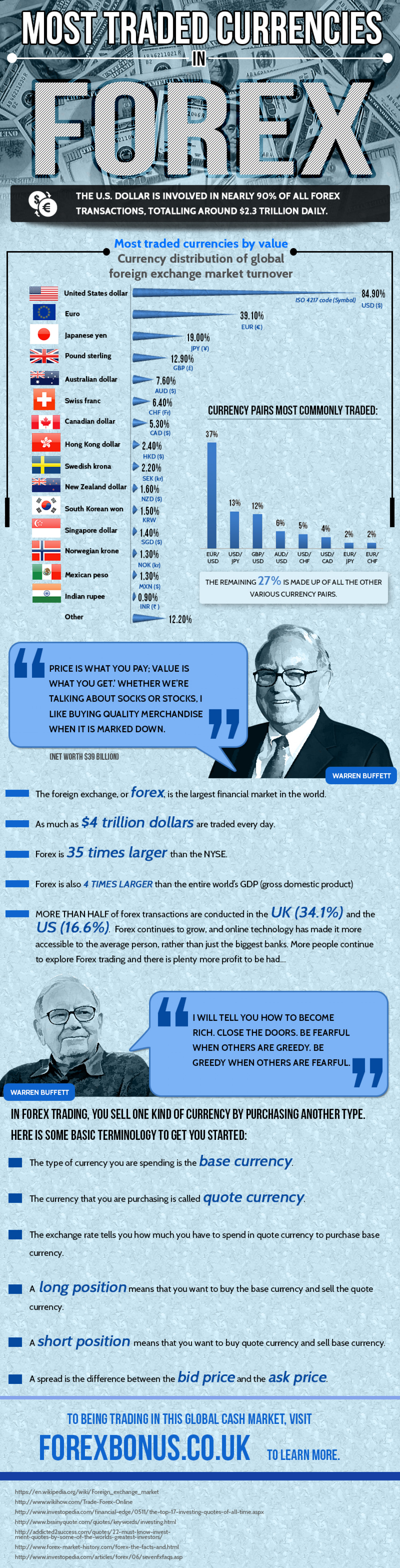 Most Traded Currencies in FOREX Infographic