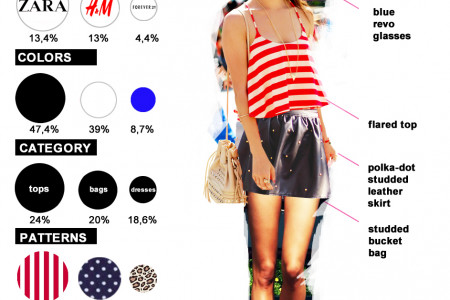 Most Trendy Outfit July 2013 Infographic