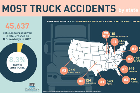 Most Truck Accidents By State Infographic