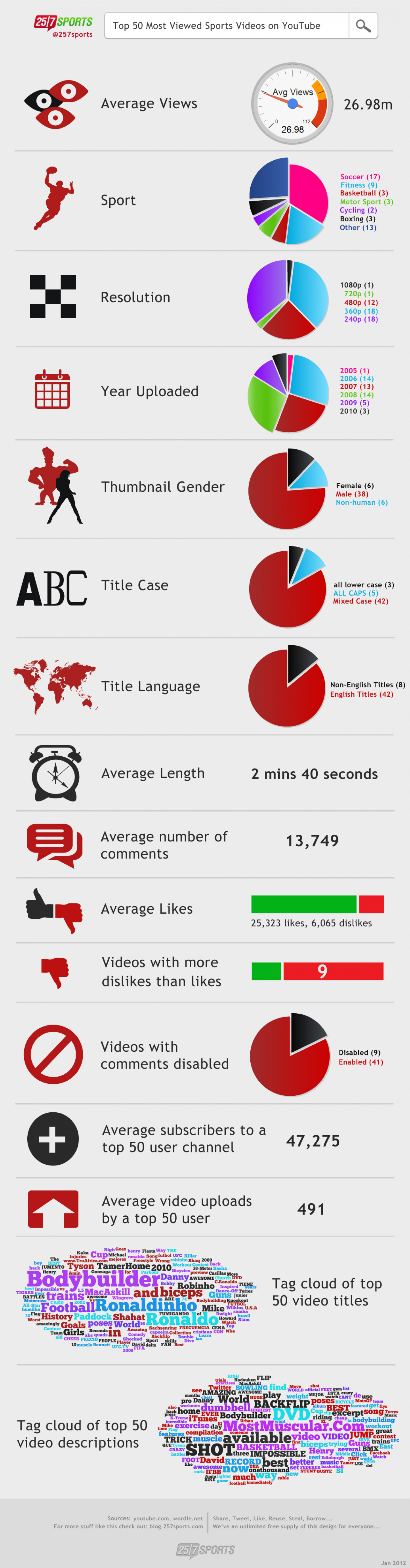 Most Viewed Sports Videos on YouTube Infographic