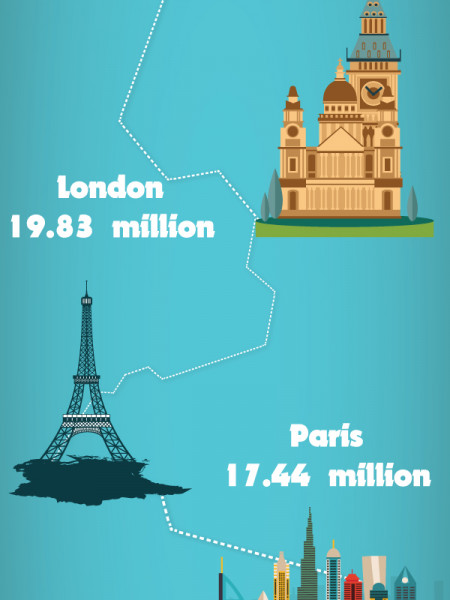 Most visited cities in the world in 2018 Infographic