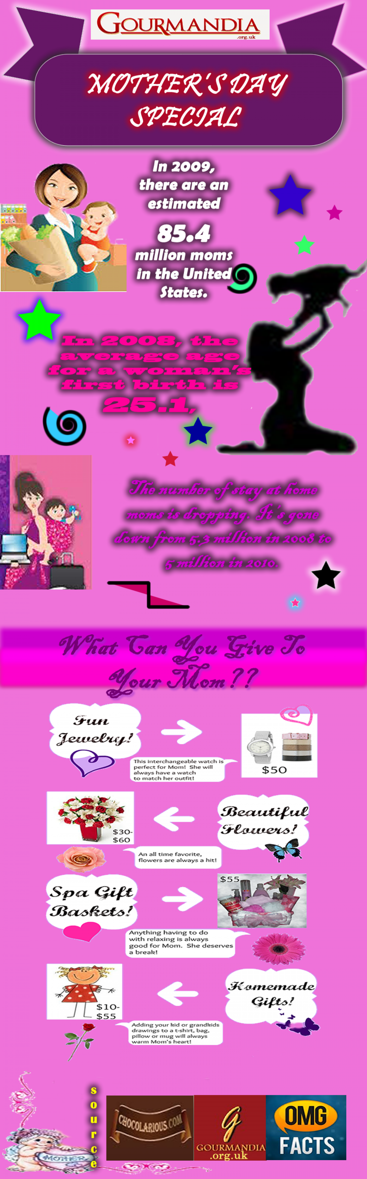 Motherly Facts Infographic