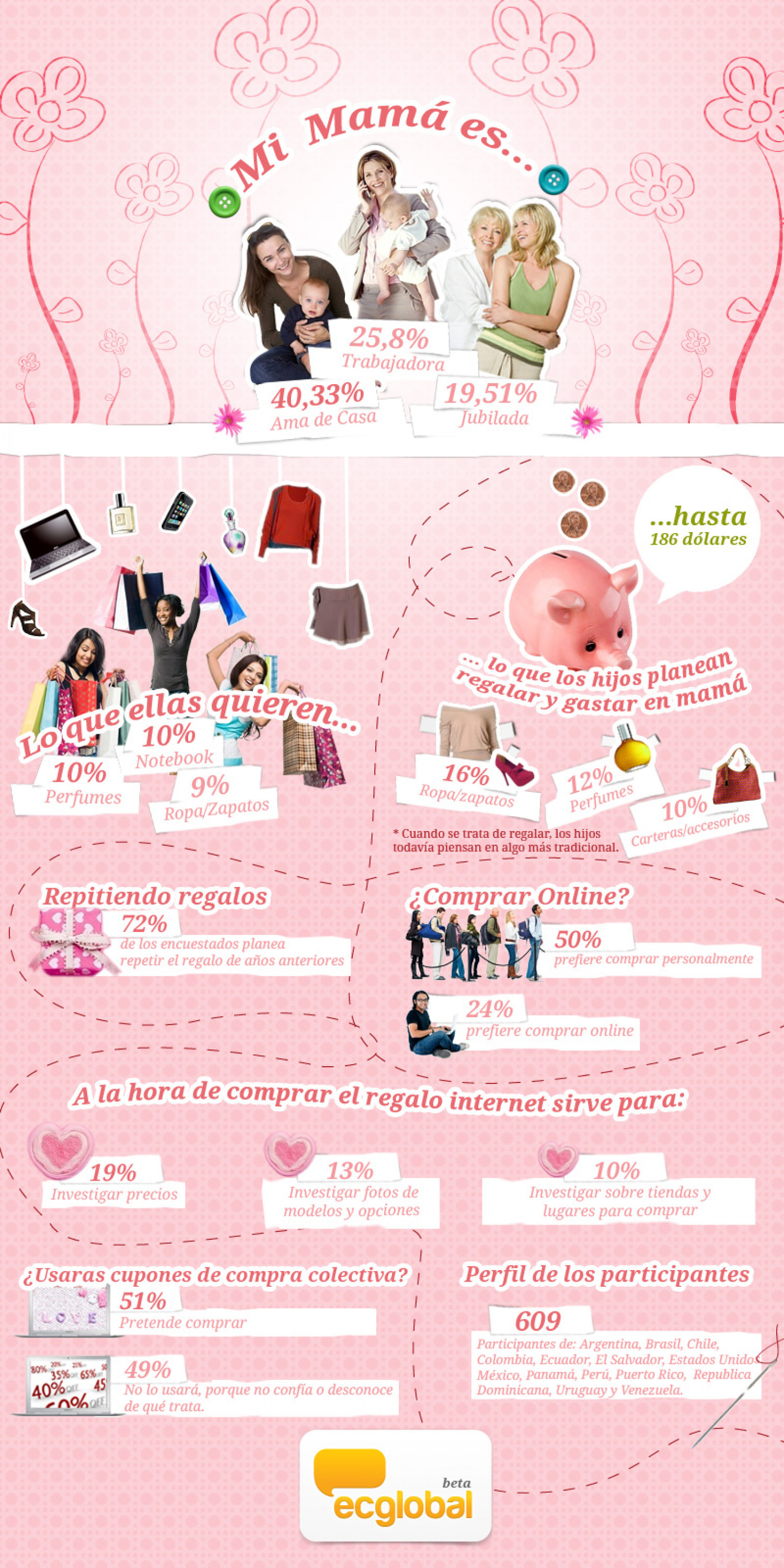 Mothers day (LATAM) Infographic
