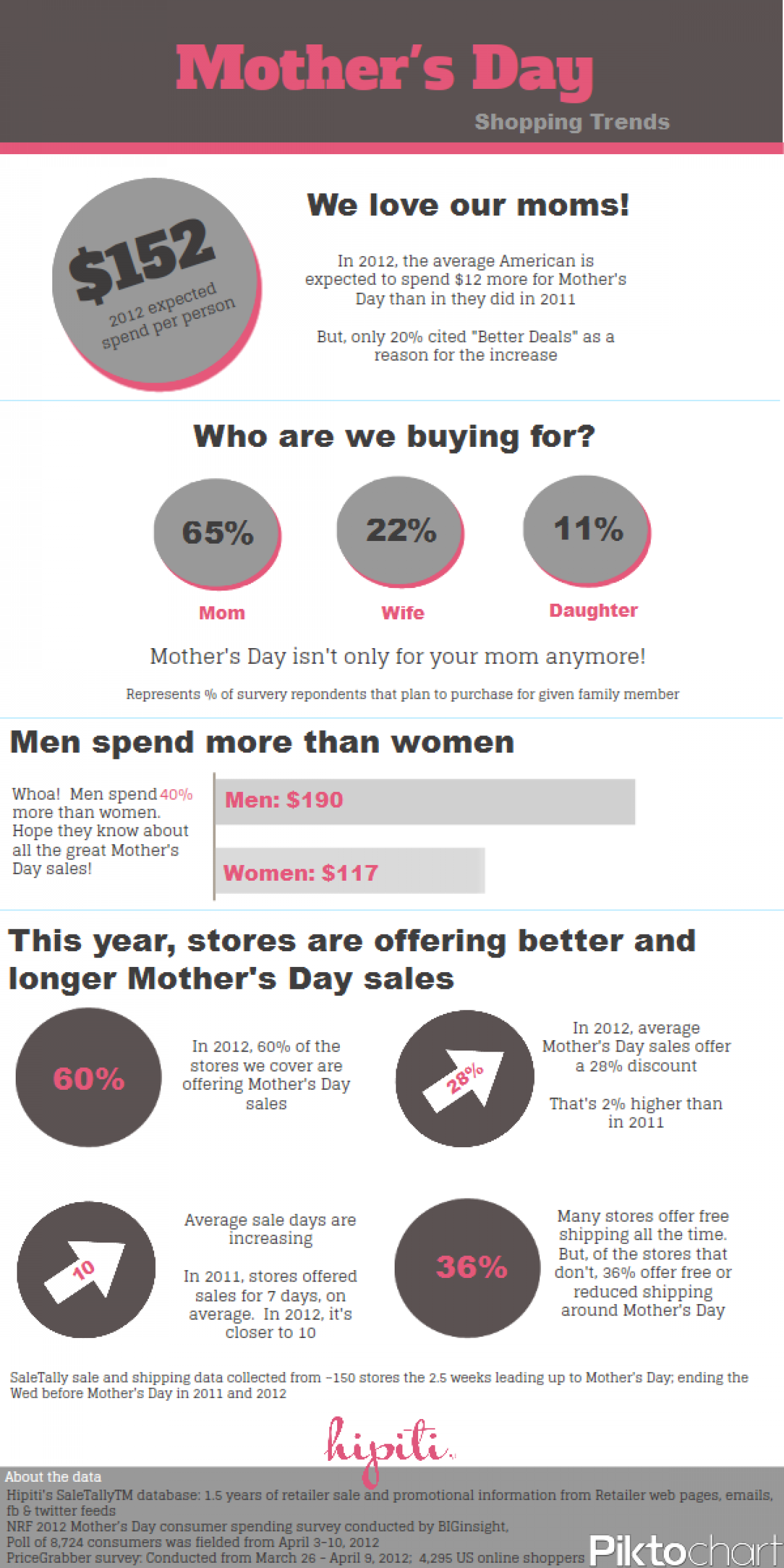 Mother's Day Sale Trends Infographic