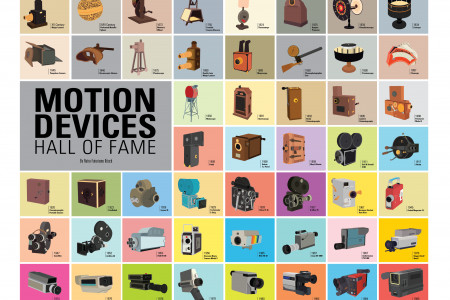 Motion devices - Hall of Fame Infographic