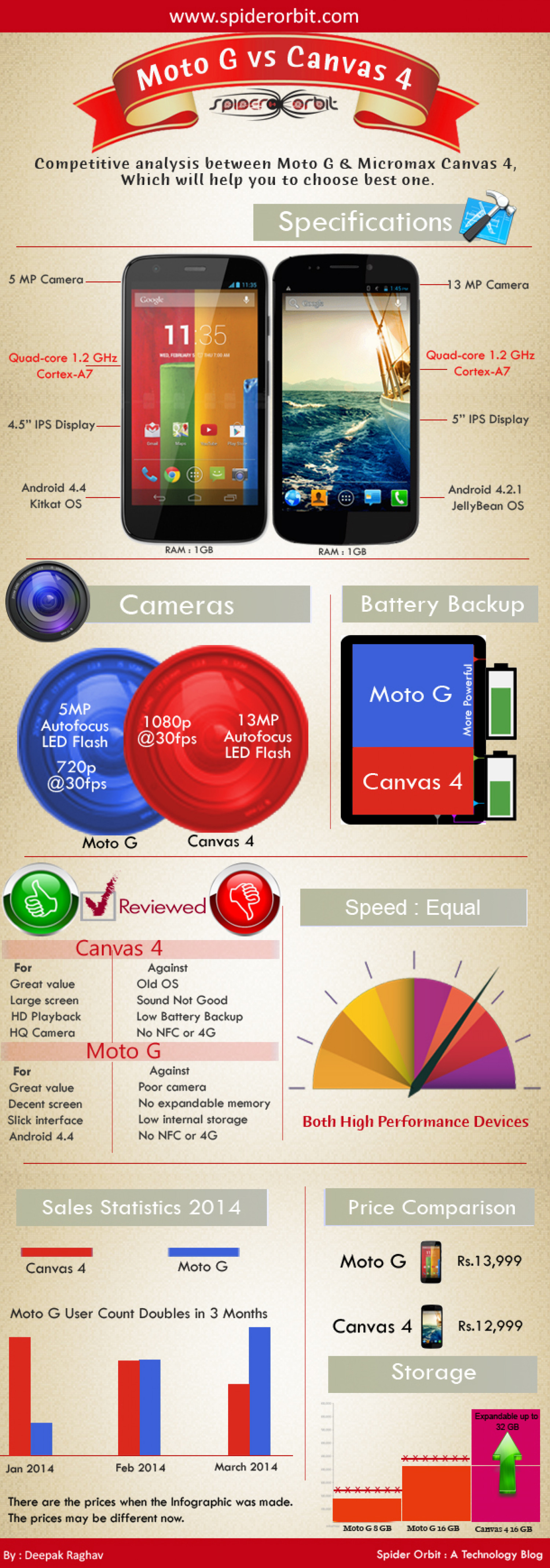 Moto G VS Canvas 4 Infographic