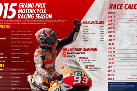 MotoGP 2015 season Infographic
