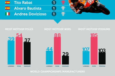 MotoGP 2017 Season At A Glance Infographic