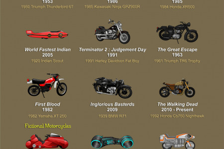 Moto-Legends: The Most Iconic Motorcycles from Fiction Infographic