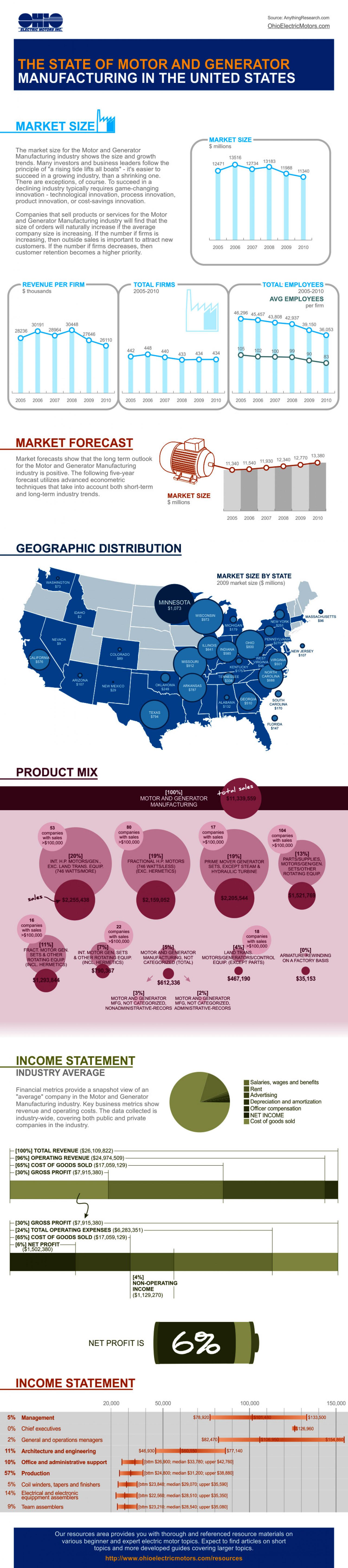 Motor and Generator Manufacturing US Infographic