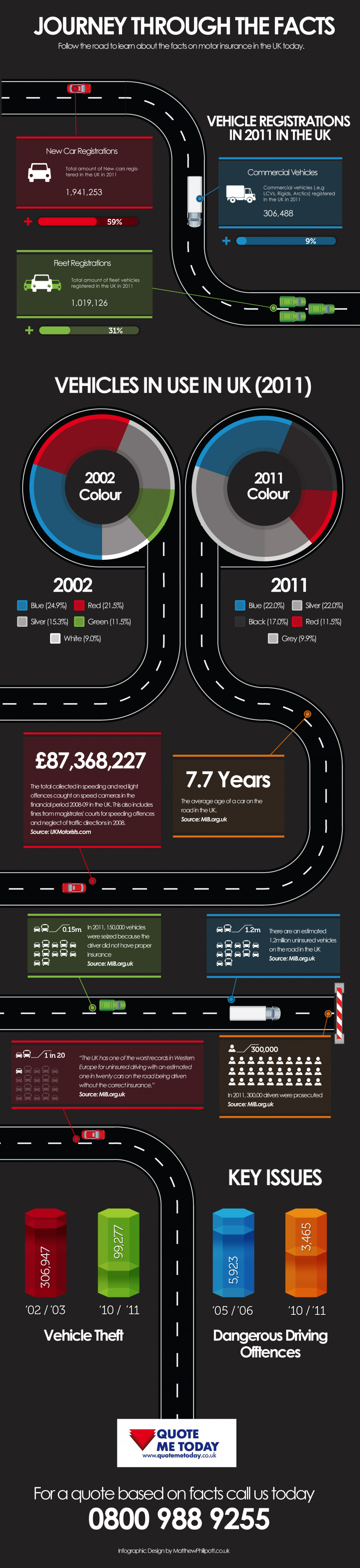 Motor Trade: A Journey Through the Facts Infographic