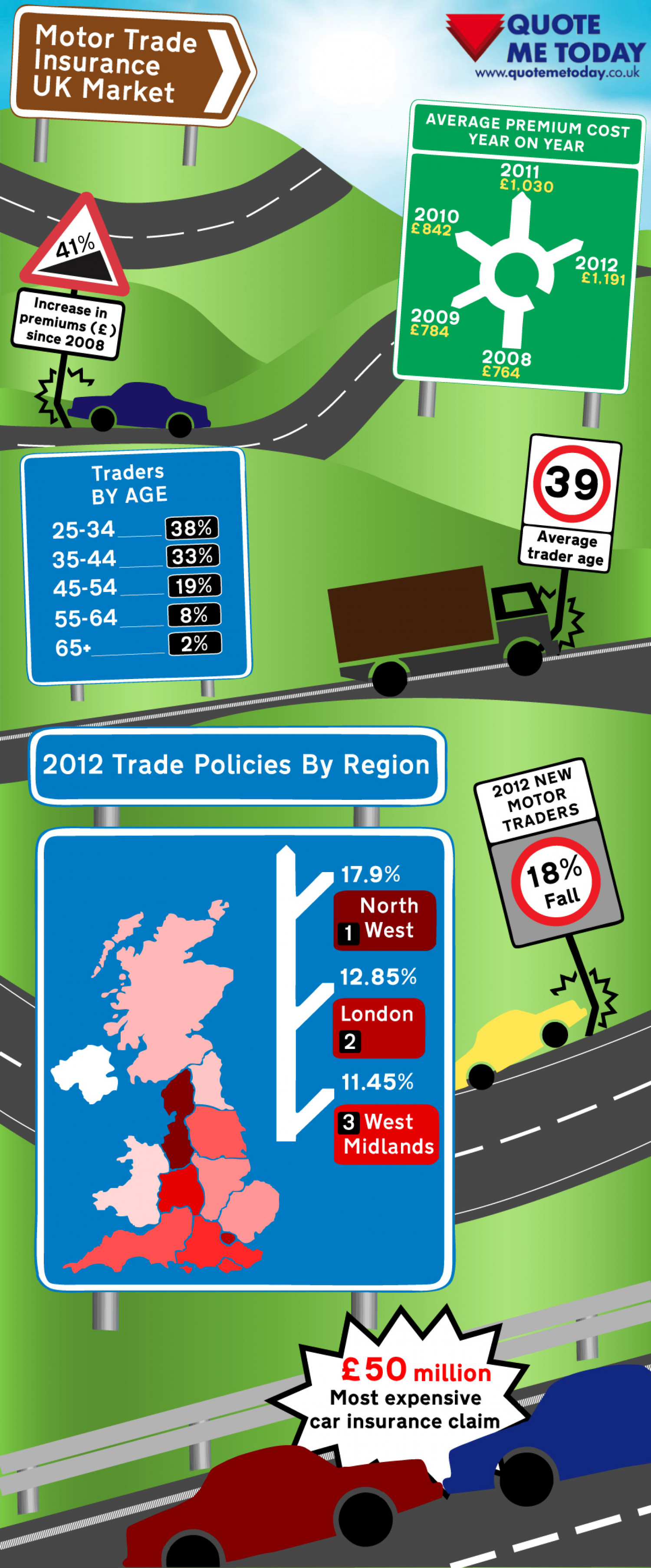 Motor Trade Insurance UK Market Infographic