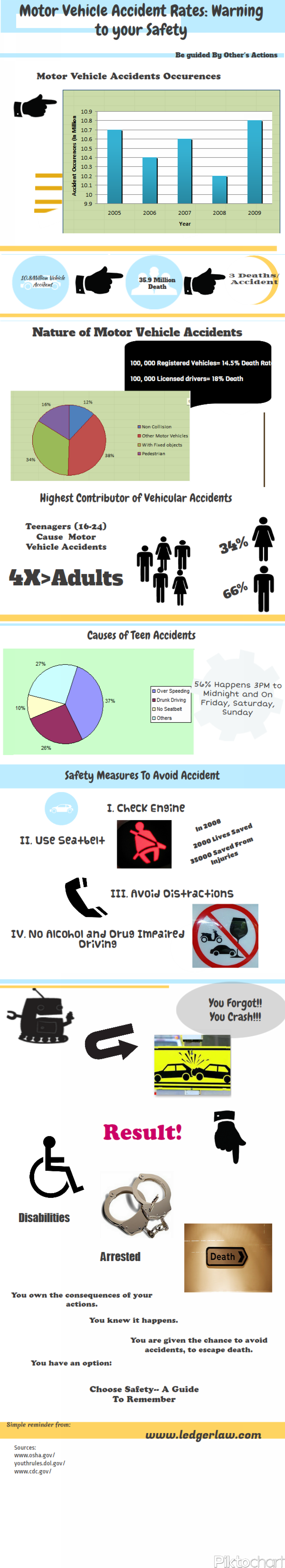Motor Vehicle Accident Rates: Warning To Your Safety Infographic