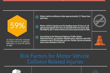 Motor Vehicle Collision Injuries Infographic