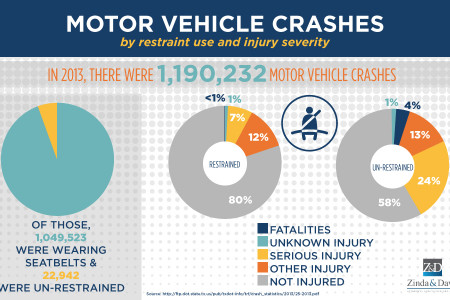 Motor Vehicle Crashes by Restraint Use and Injury Severity Infographic