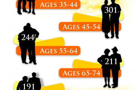 Motor Vehicle Deaths In Canada By Age Group Infographic