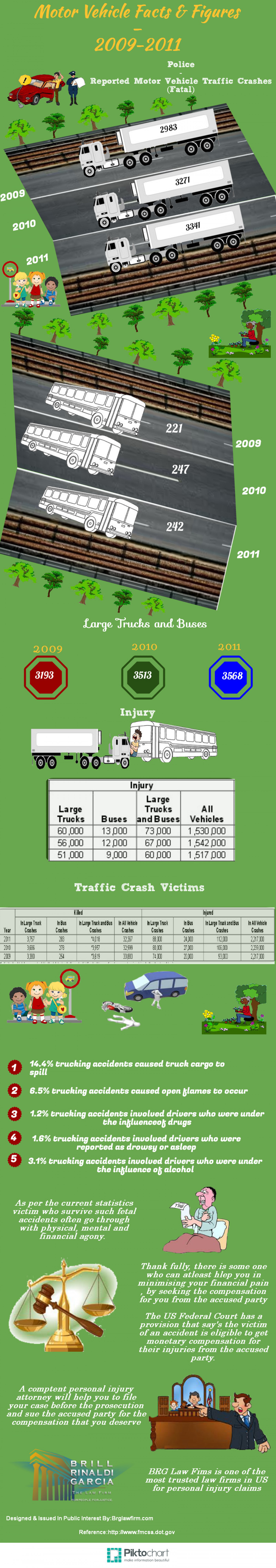 Motor Vehicle Facts & Figures - 2009-2011 Infographic