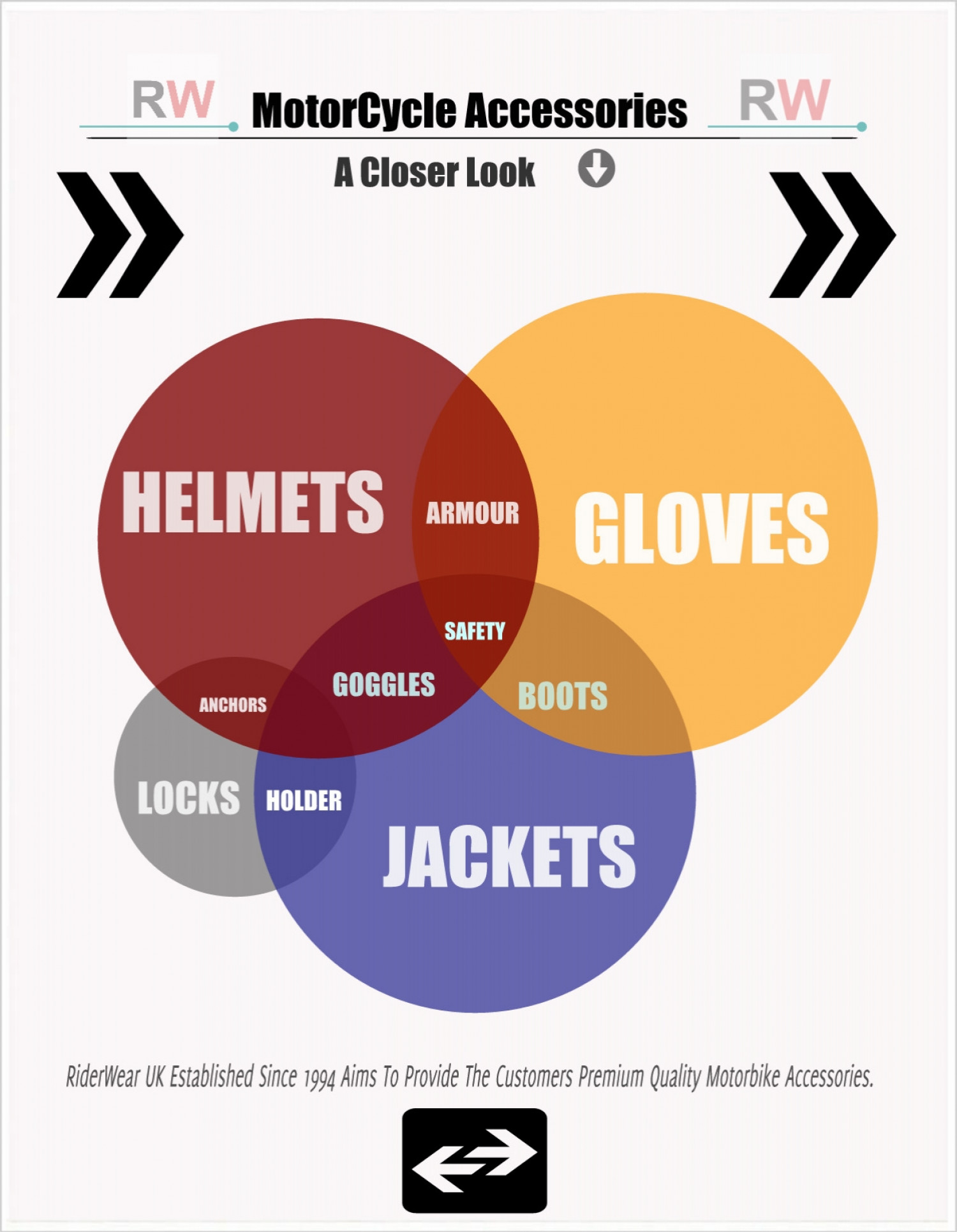 Motorcycle Accessories Infographic