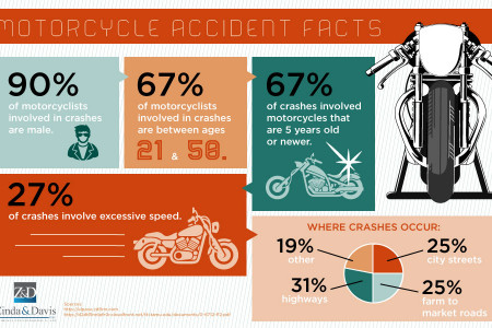 Motorcycle Accident Facts Infographic