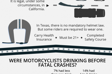 Motorcycle Accident Law Infographic