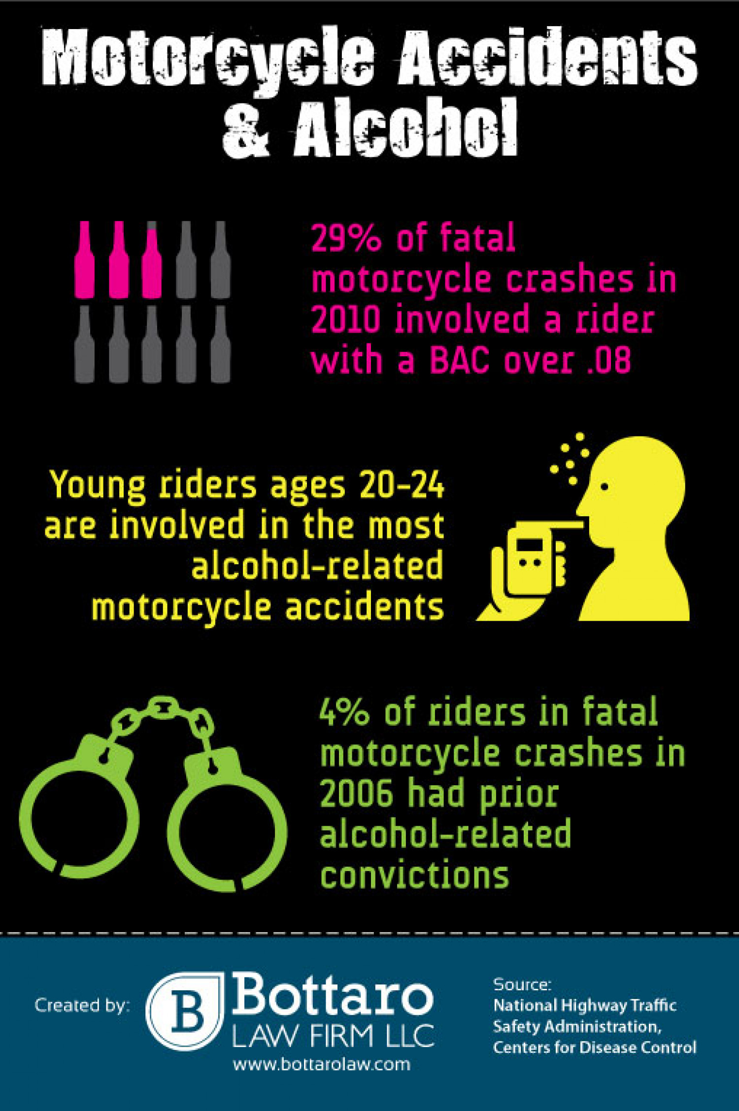 Motorcycle Accidents & Alcohol Infographic