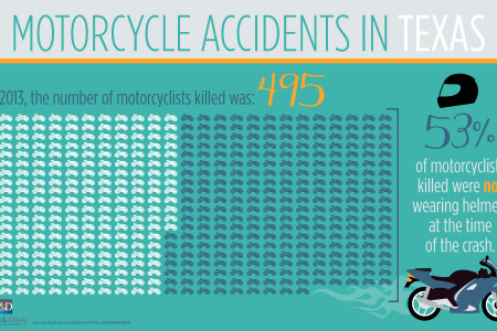 Motorcycle Accidents in Texas Infographic