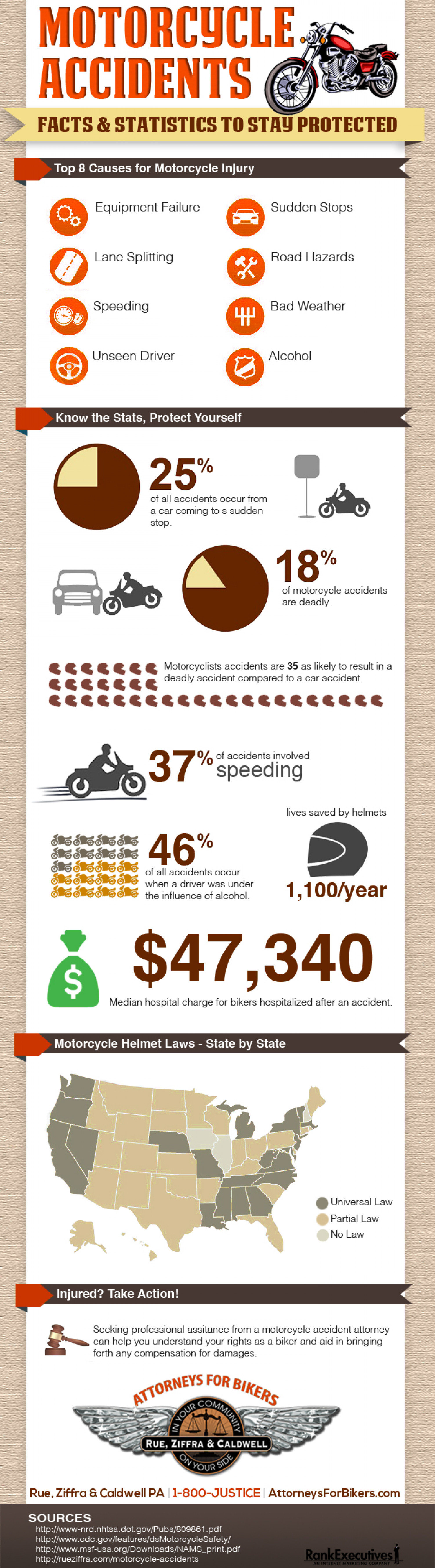 Motorcycle Accidents Infographic