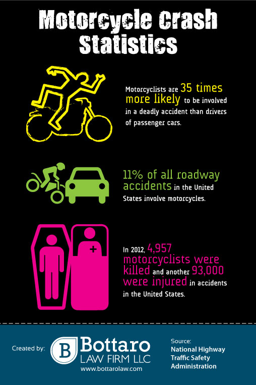Motorcycle Crash Statistics | Visual.ly