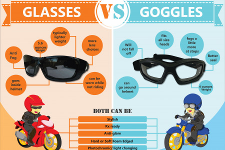 Motorcycle Glasses Vs Goggles Infographic