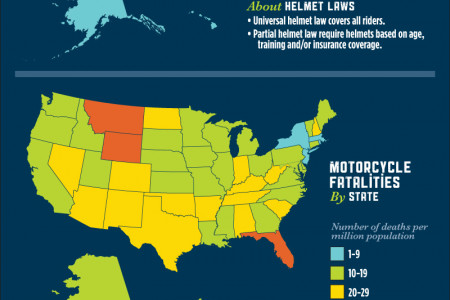 Motorcycle Head Injuries & Motorcycle Helmet Laws Infographic