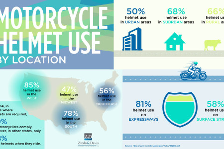 Motorcycle Helmet Use: By Location Infographic