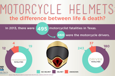 Motorcycle Helmets: The Difference Between Life and Death? Infographic