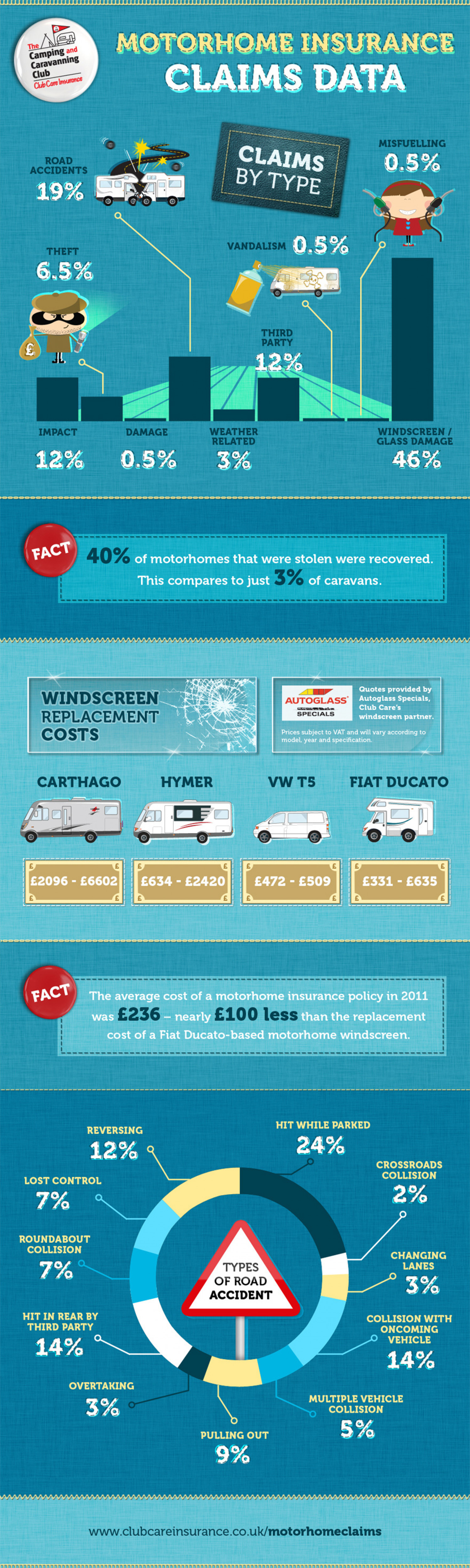 Motorhome insurance claims: common reasons why people claim Infographic