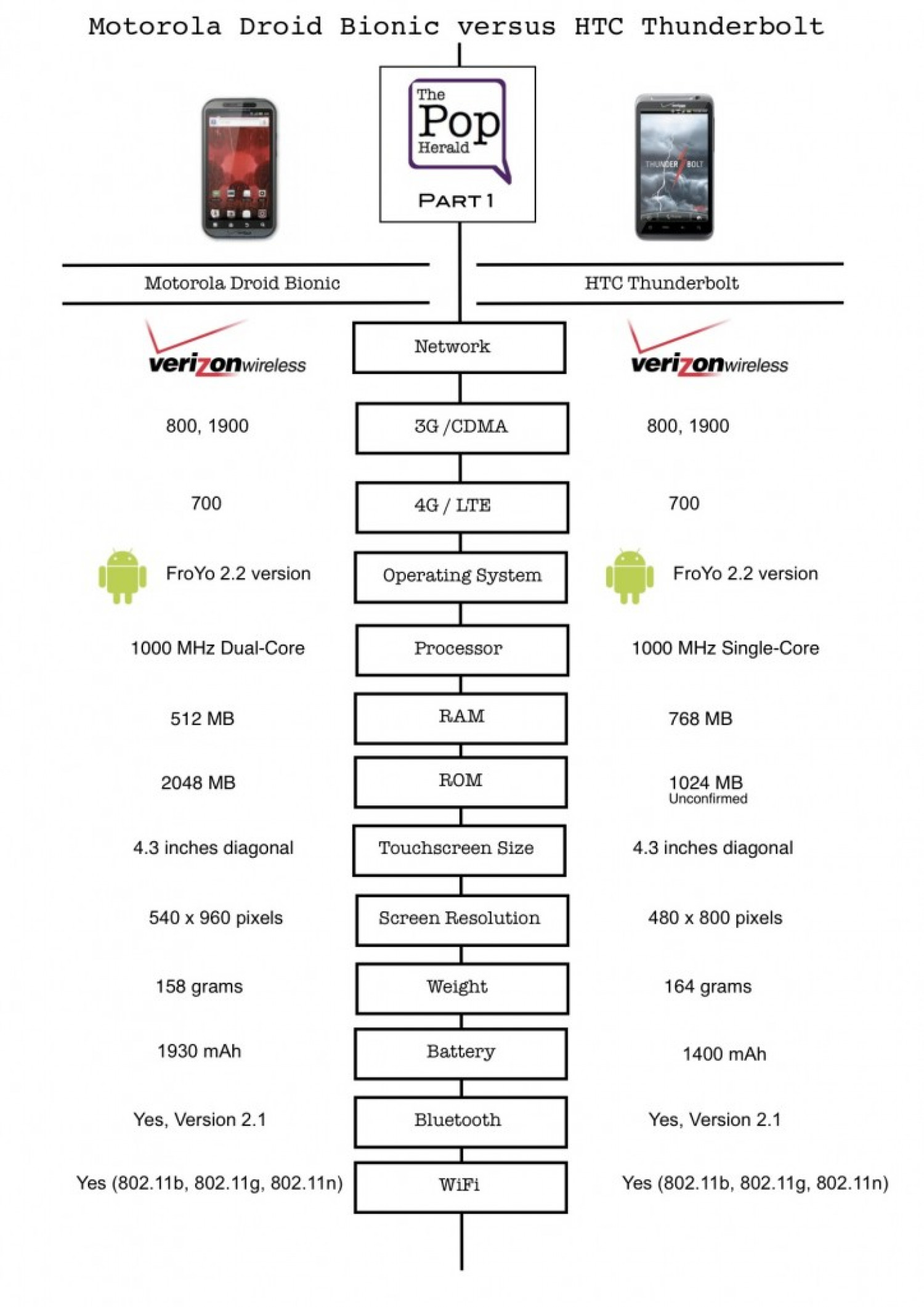 Motorola Droid Bionic Vs HTC Thunderbolt: Infographic Comparison ... Infographic