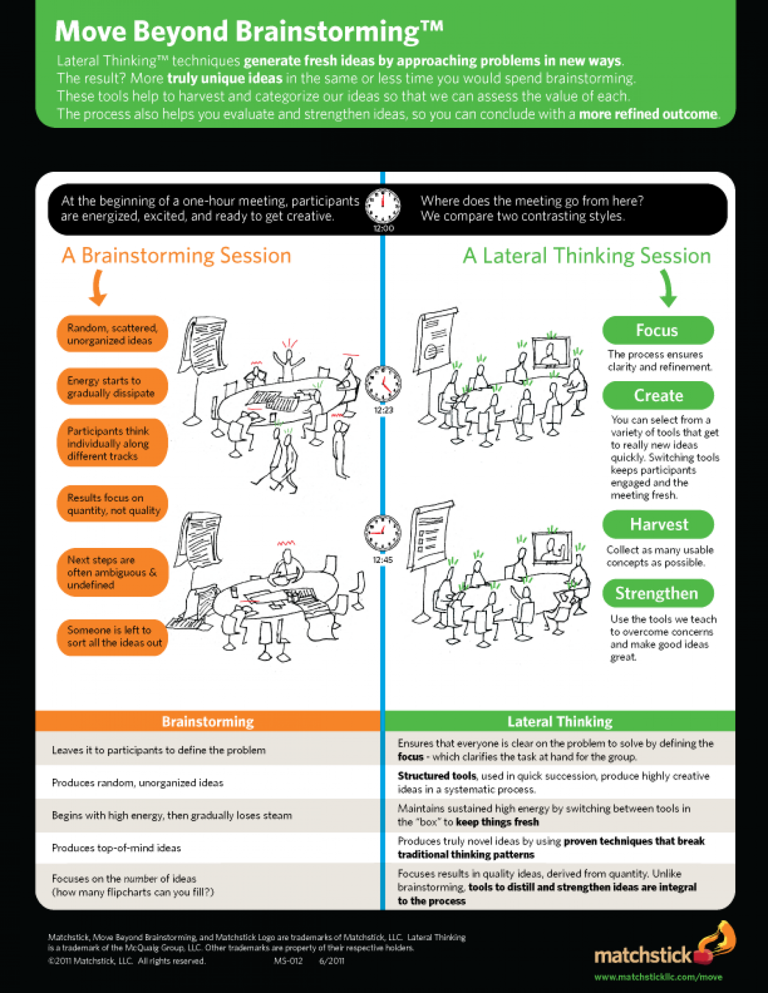 Move Beyond Brainstorming Infographic