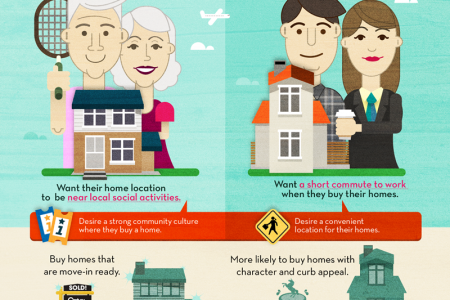 Move in Ready is the #1 Home Buying Priority Infographic