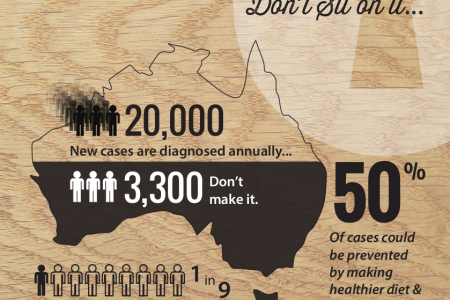 Movember - key prostate cancer statistics Infographic